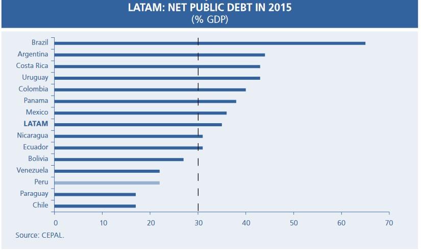 ペルー経済の近況(健全な政府財政編)
