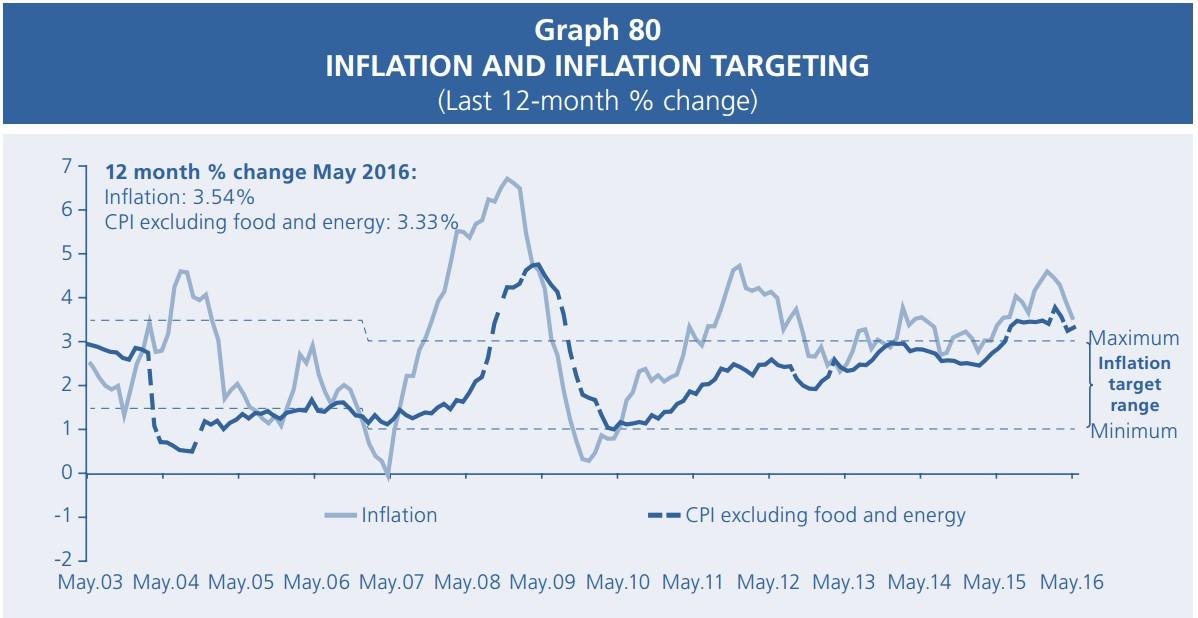 ペルーの国債金利とインフレ率の動向/予測